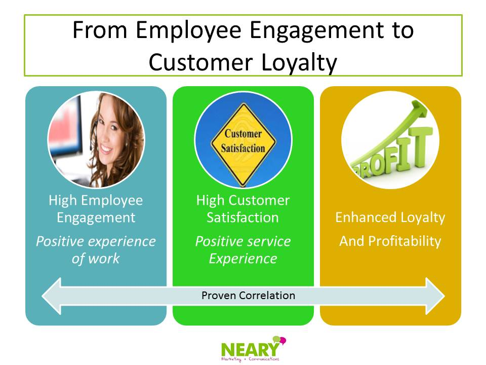 customer loyalty and employee engagement an The company saw a significant improvement in customer engagement, loyalty and sales – higher employee engagement was attributed to having increased sales by up to 25% in some of their stores – as a culture of dialogue embedded itself at the retailer.